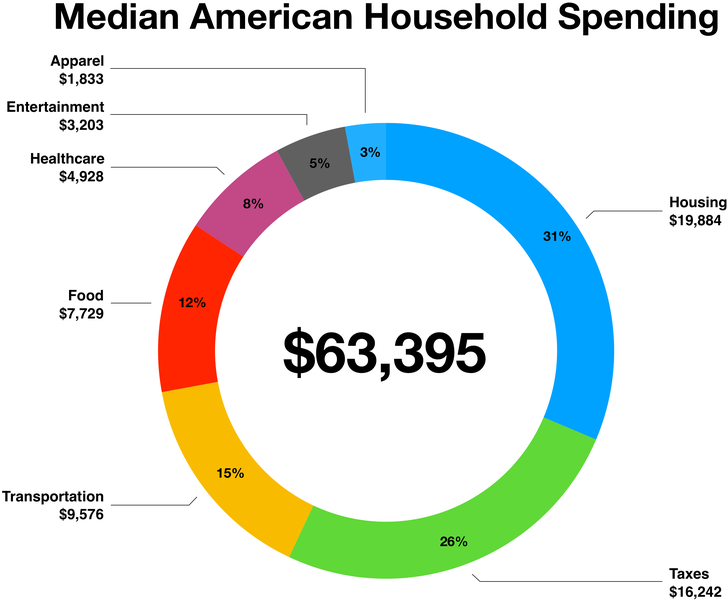 The spending habits of San Diego households